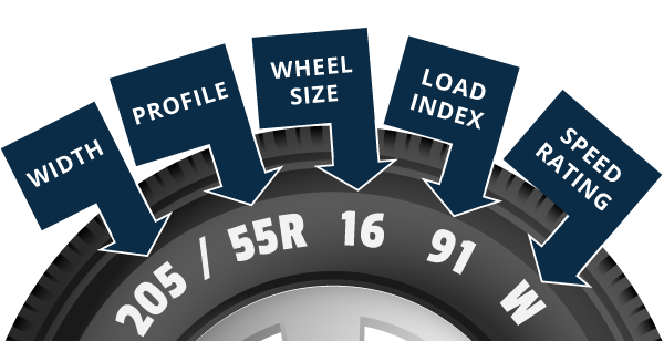 Helpful infographic showing where to find your tyre information